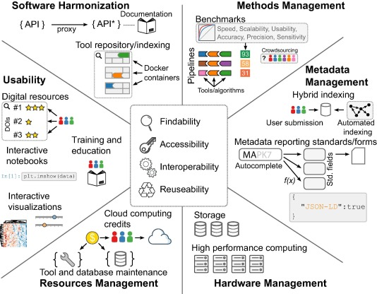 The Findability, Accessibility, Interoperability, and Reusability (FAIR) principles in the context of software harmonization, organization of methods, metadata management, hardware infrastructure, resource allocation, and usability.